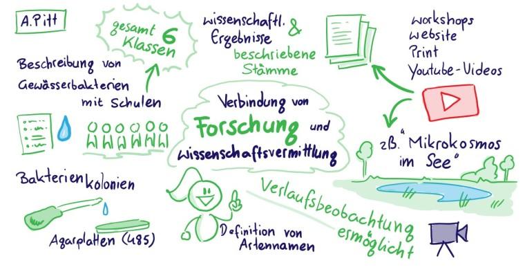 Obergurgl 4 Pitt Wissenschaftsvermittlung